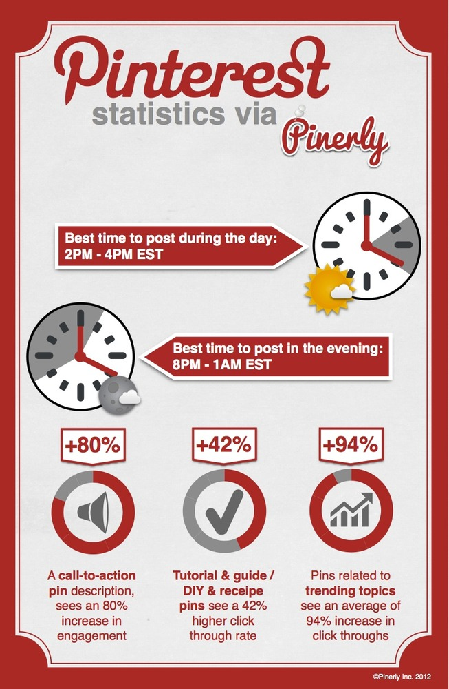 Pinterest Best Time to Pin (Courtesy of Pinerly Inc)