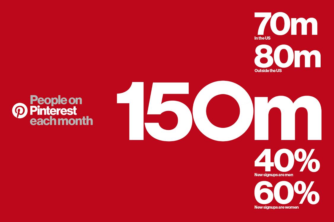 pinterest-latest-stats